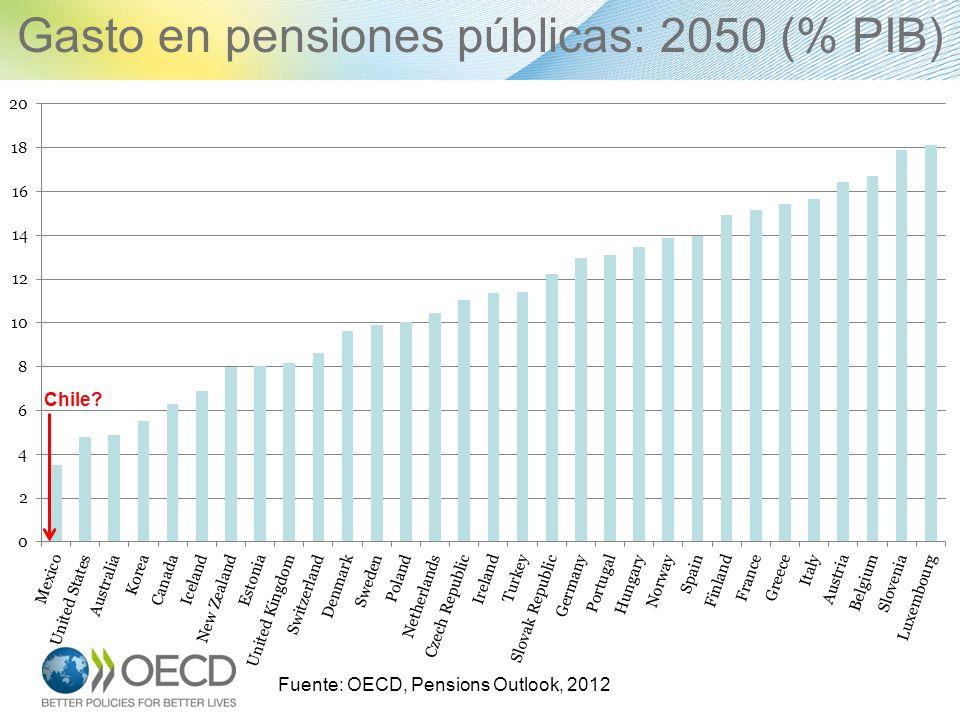 Gasto en pensiones públicas: 2050 (% PIB)