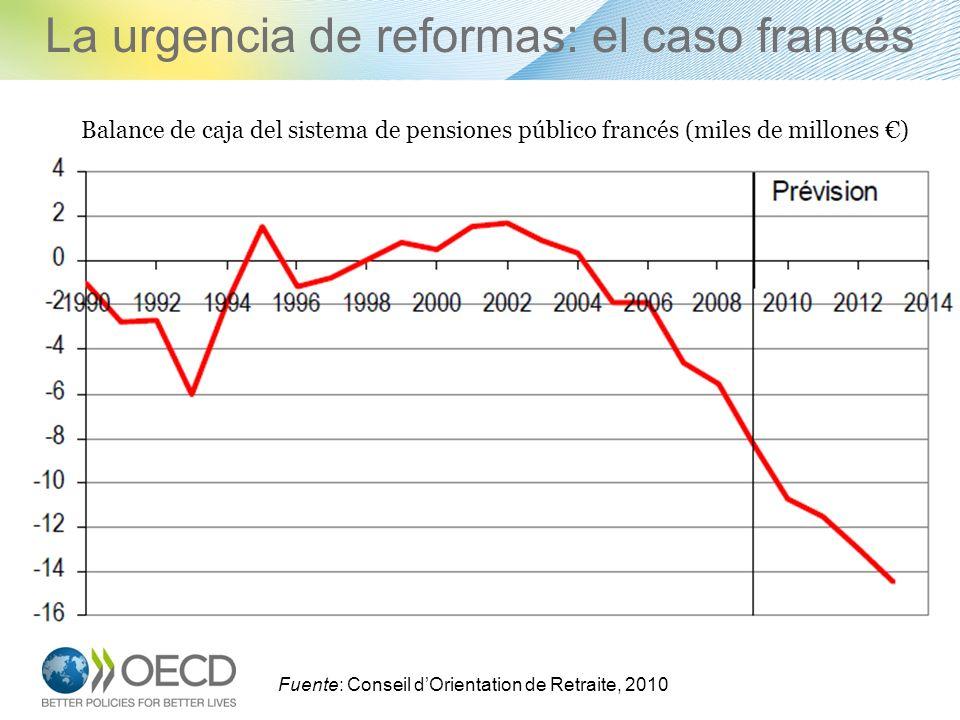 La urgencia de reformas: el caso francés