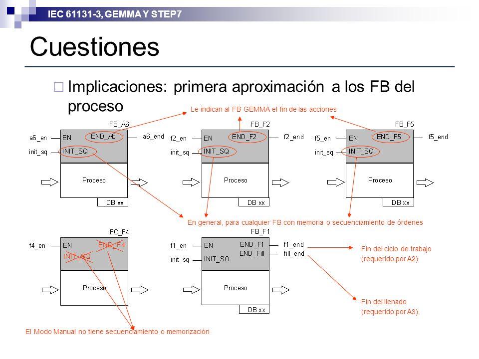 Cuestiones Implicaciones: primera aproximación a los FB del proceso