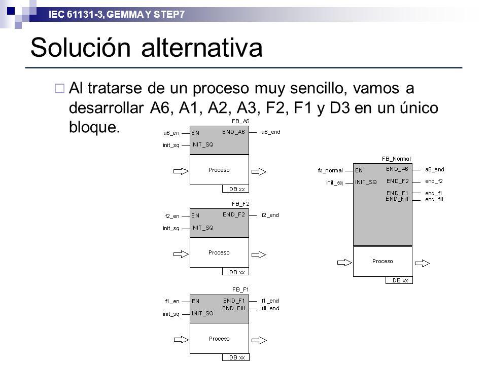 Solución alternativa Al tratarse de un proceso muy sencillo, vamos a desarrollar A6, A1, A2, A3, F2, F1 y D3 en un único bloque.