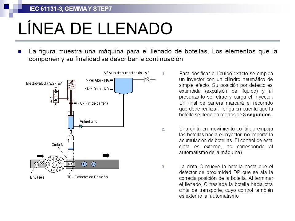 LÍNEA DE LLENADO La figura muestra una máquina para el llenado de botellas. Los elementos que la componen y su finalidad se describen a continuación.