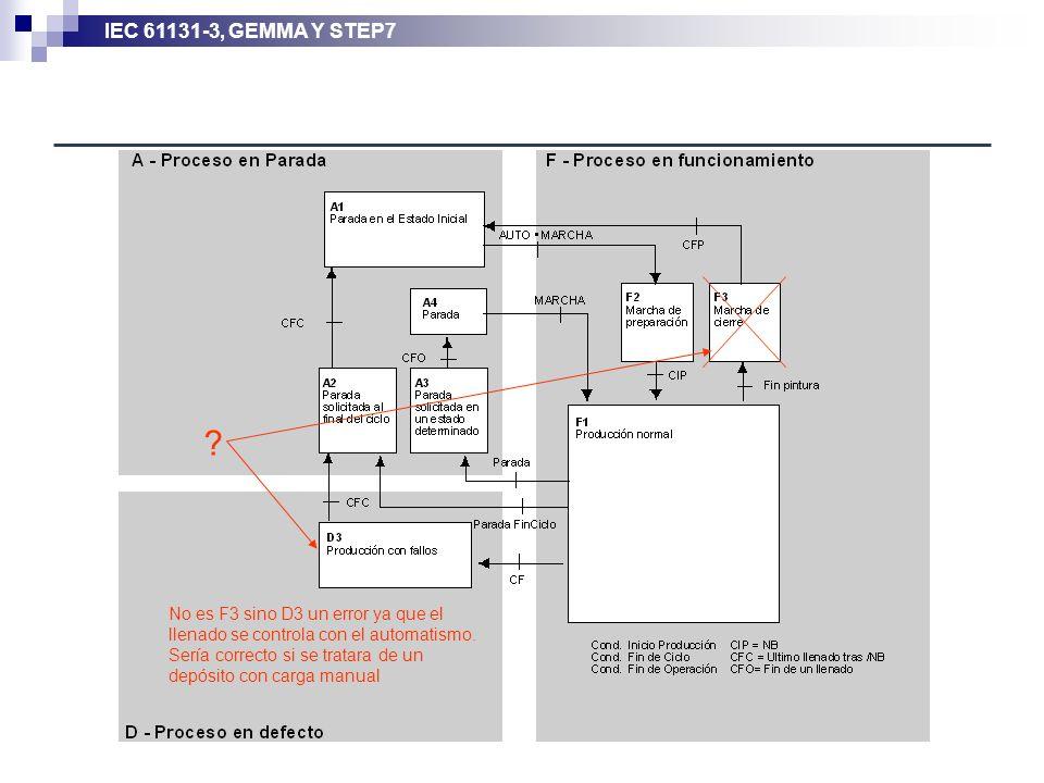 No es F3 sino D3 un error ya que el llenado se controla con el automatismo.
