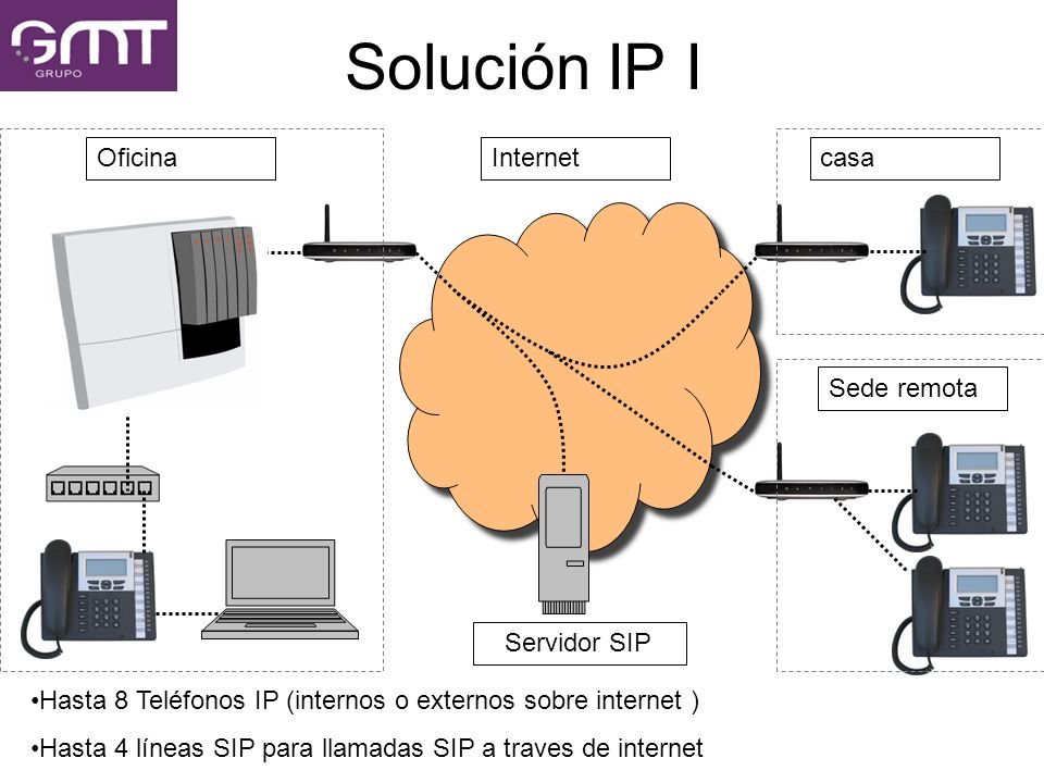 Solución IP I Oficina Internet casa Sede remota Servidor SIP