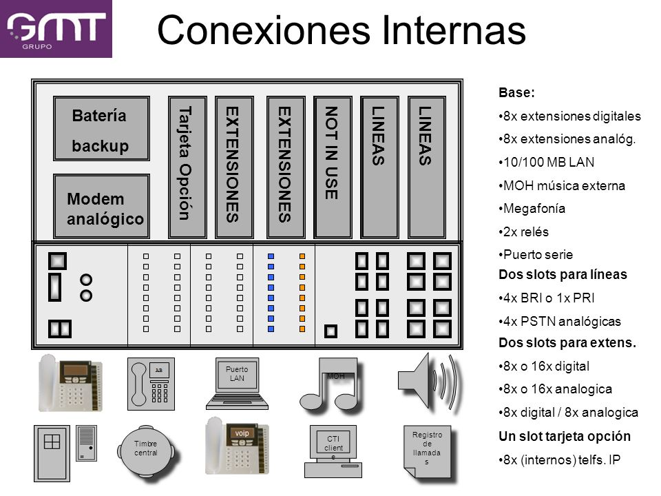 Conexiones Internas Batería backup Tarjeta Opción EXTENSIONES