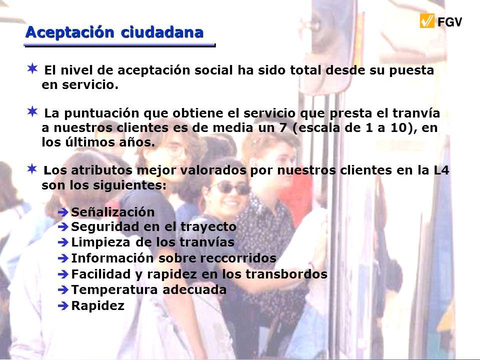 Aceptación ciudadana El nivel de aceptación social ha sido total desde su puesta. en servicio.