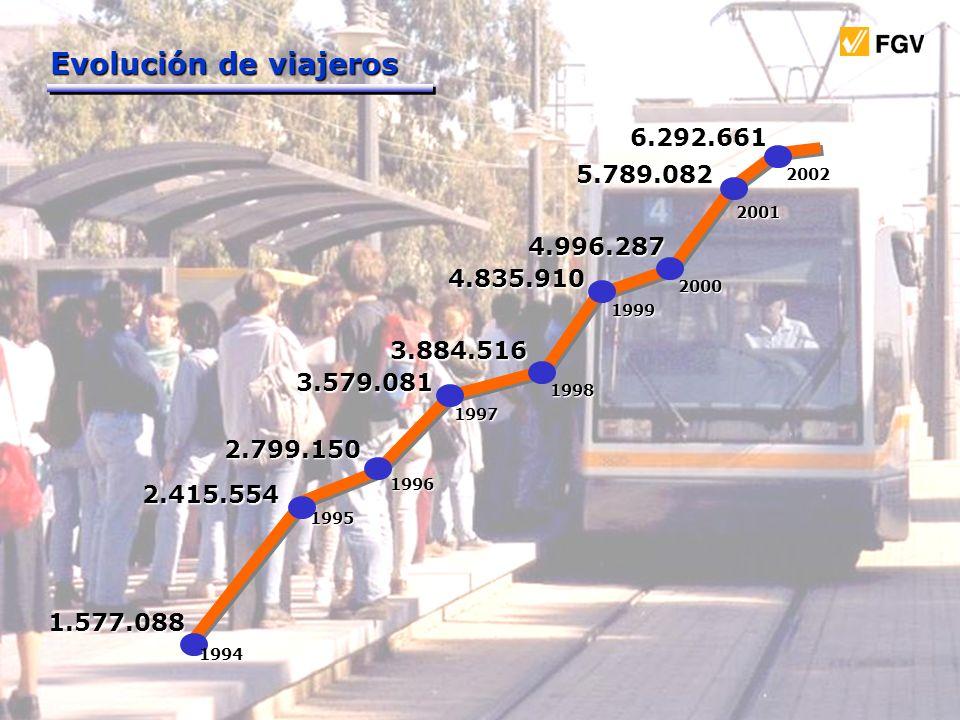 Evolución de viajeros 6.292.661. 5.789.082. 2002. 2001. 4.996.287. 4.835.910. 2000. 1999. 3.884.516.
