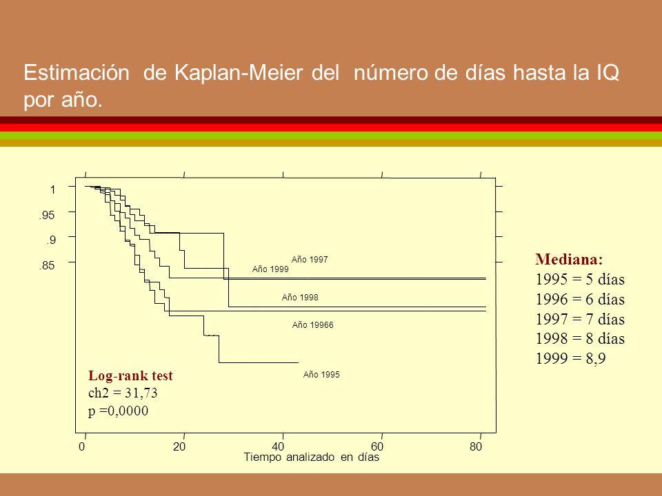 Estimación de Kaplan-Meier del número de días hasta la IQ por año.