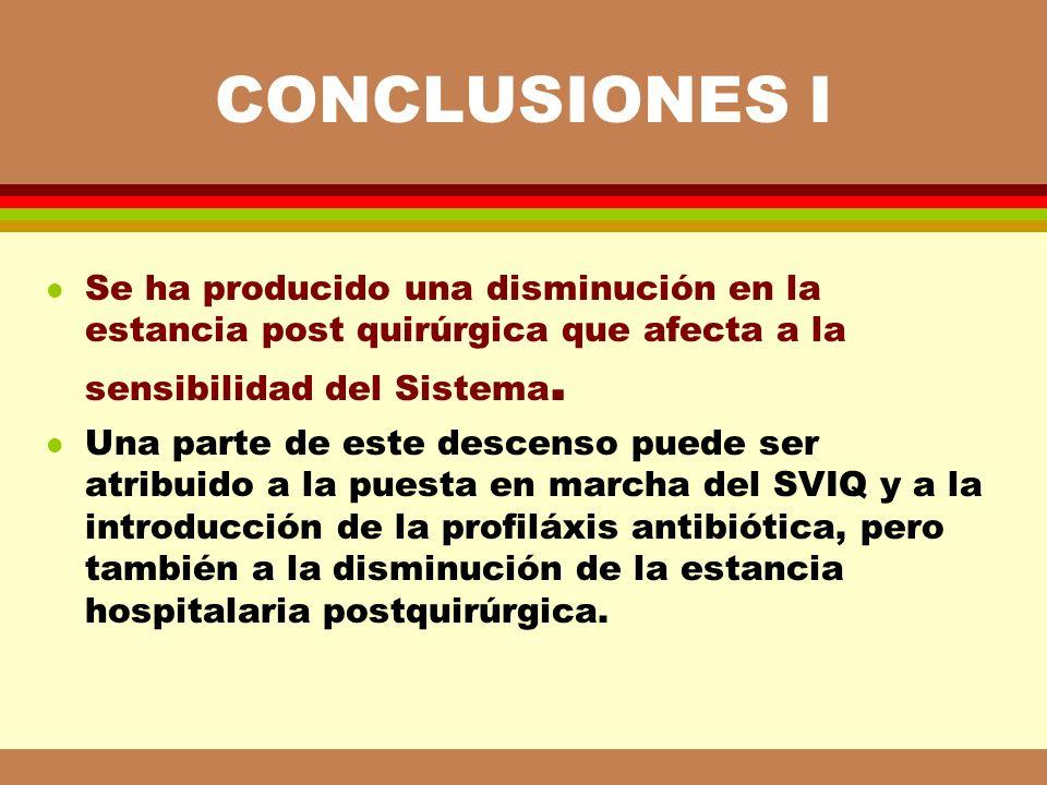 CONCLUSIONES I Se ha producido una disminución en la estancia post quirúrgica que afecta a la sensibilidad del Sistema.