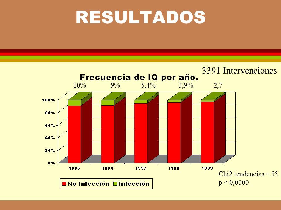 RESULTADOS 3391 Intervenciones 10% 9% 5,4% 3,9% 2,7
