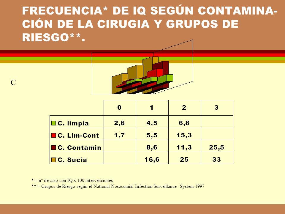 FRECUENCIA* DE IQ SEGÚN CONTAMINA-CIÓN DE LA CIRUGIA Y GRUPOS DE RIESGO**.