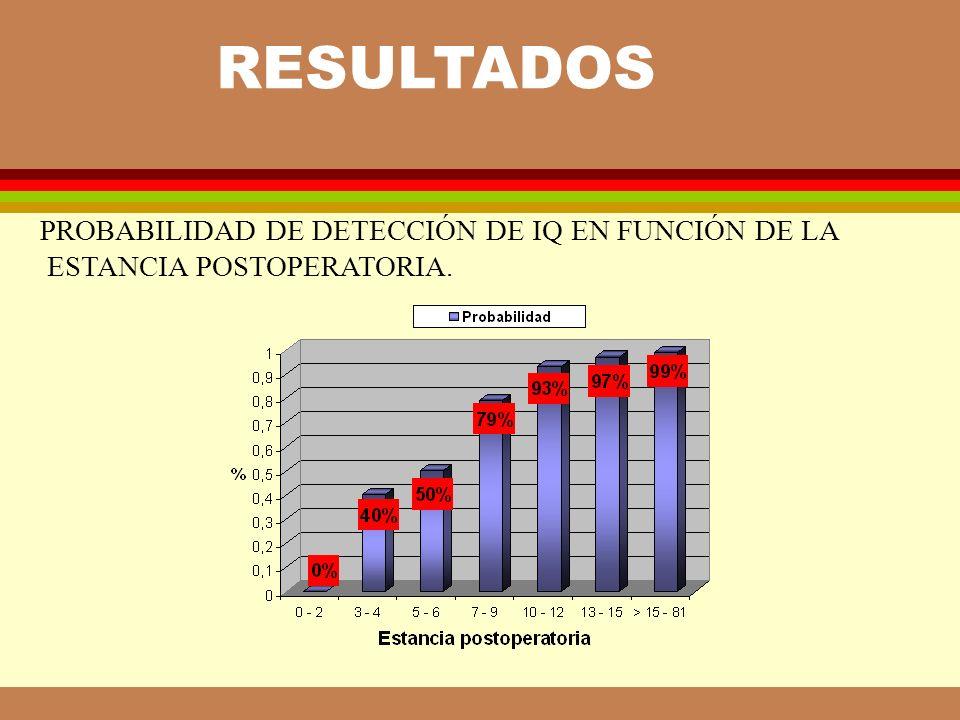 PROBABILIDAD DE DETECCIÓN DE IQ EN FUNCIÓN DE LA