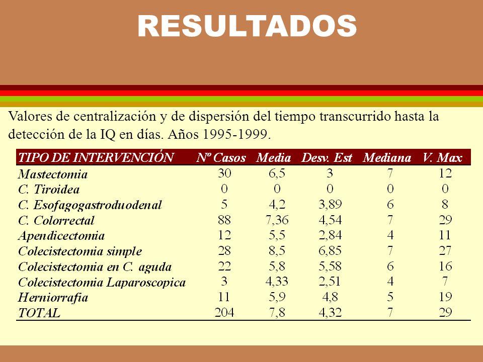 RESULTADOS Valores de centralización y de dispersión del tiempo transcurrido hasta la. detección de la IQ en días. Años 1995-1999.