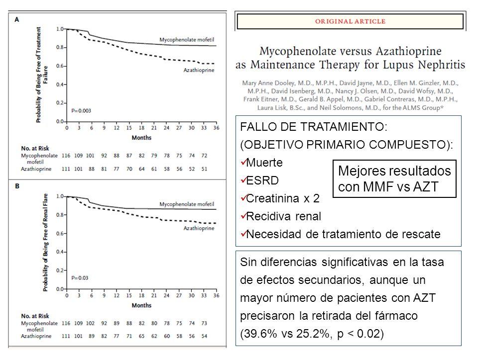 Mejores resultados con MMF vs AZT FALLO DE TRATAMIENTO: