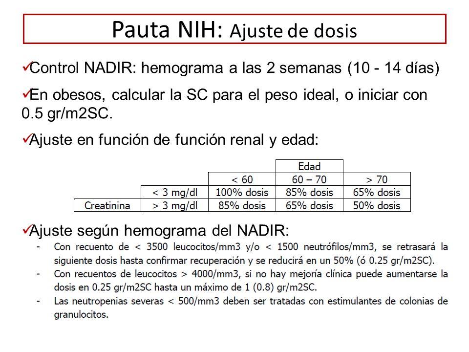 Pauta NIH: Ajuste de dosis