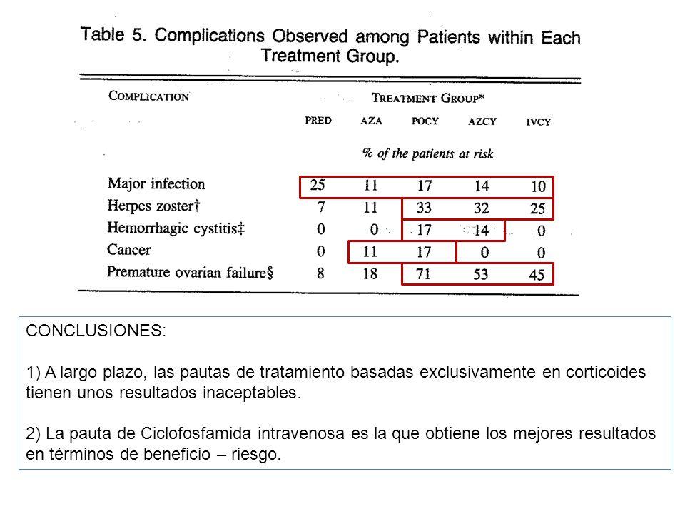 CONCLUSIONES: 1) A largo plazo, las pautas de tratamiento basadas exclusivamente en corticoides. tienen unos resultados inaceptables.