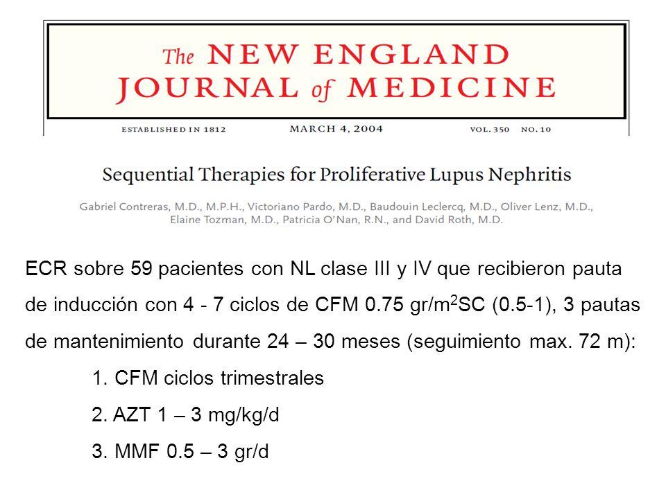ECR sobre 59 pacientes con NL clase III y IV que recibieron pauta de inducción con 4 - 7 ciclos de CFM 0.75 gr/m2SC (0.5-1), 3 pautas de mantenimiento durante 24 – 30 meses (seguimiento max. 72 m):