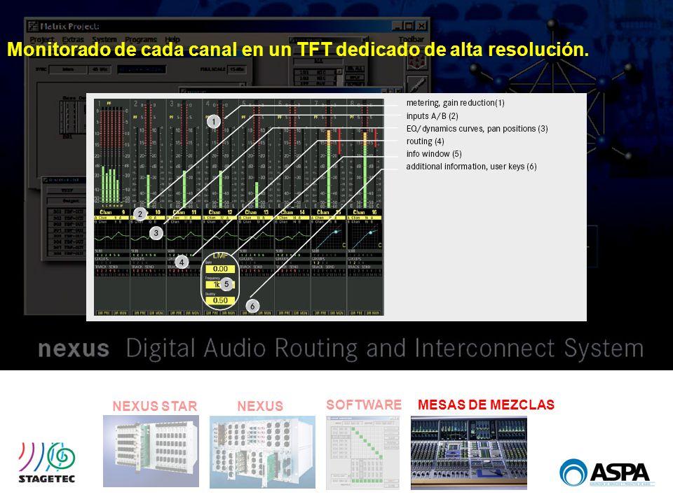 Monitorado de cada canal en un TFT dedicado de alta resolución.