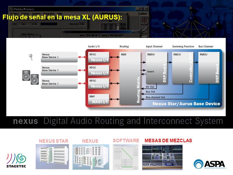 Flujo de señal en la mesa XL (AURUS):