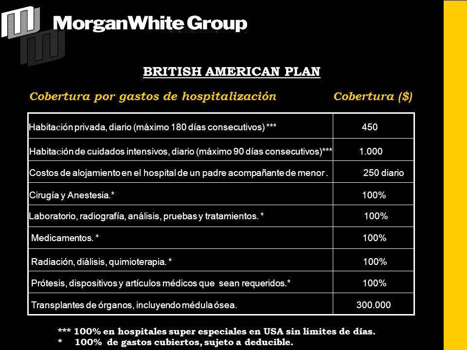 BRITISH AMERICAN PLAN Cobertura por gastos de hospitalización Cobertura ($)