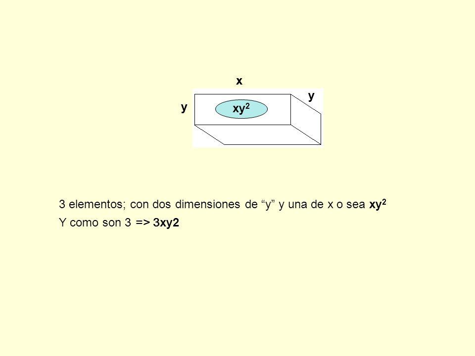 x y xy2 3 elementos; con dos dimensiones de y y una de x o sea xy2 Y como son 3 => 3xy2