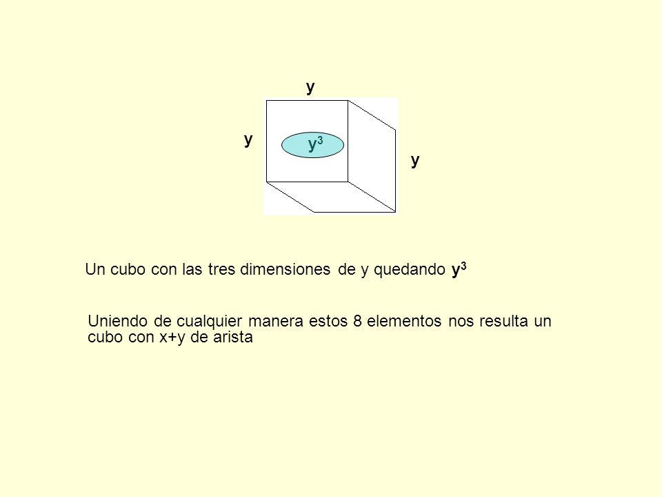y y3. Un cubo con las tres dimensiones de y quedando y3.
