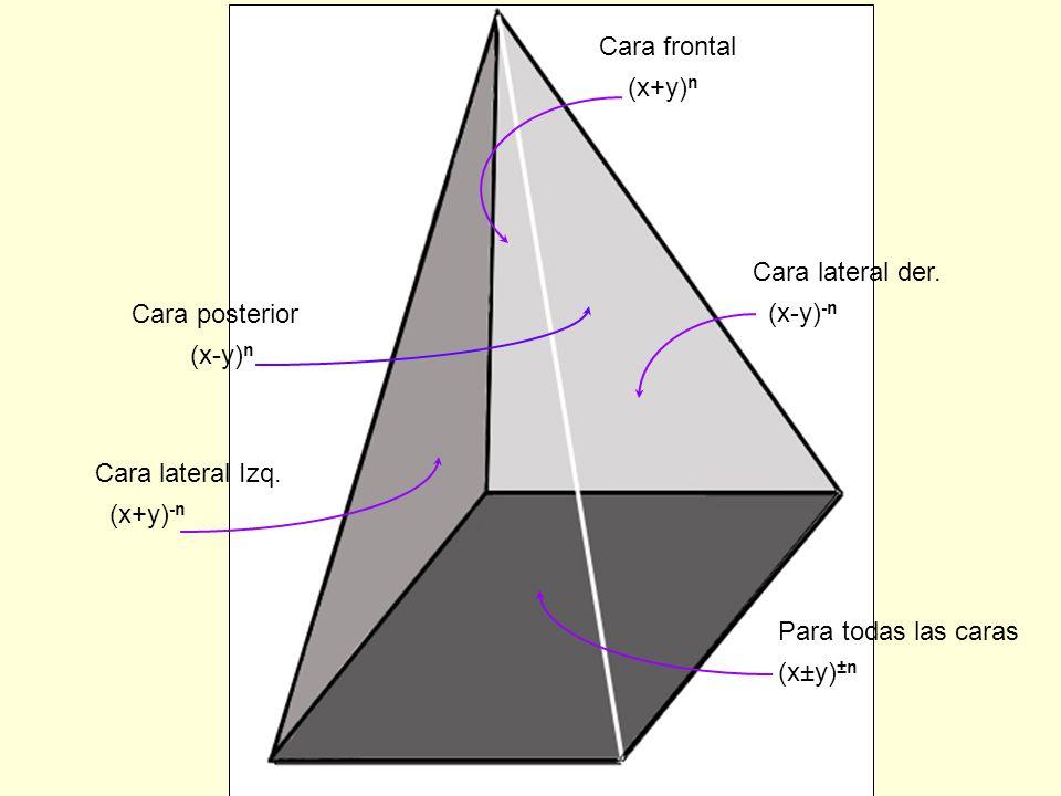 Cara frontal (x+y)n. Cara lateral der. (x-y)-n. Cara posterior. (x-y)n. Cara lateral Izq. (x+y)-n.