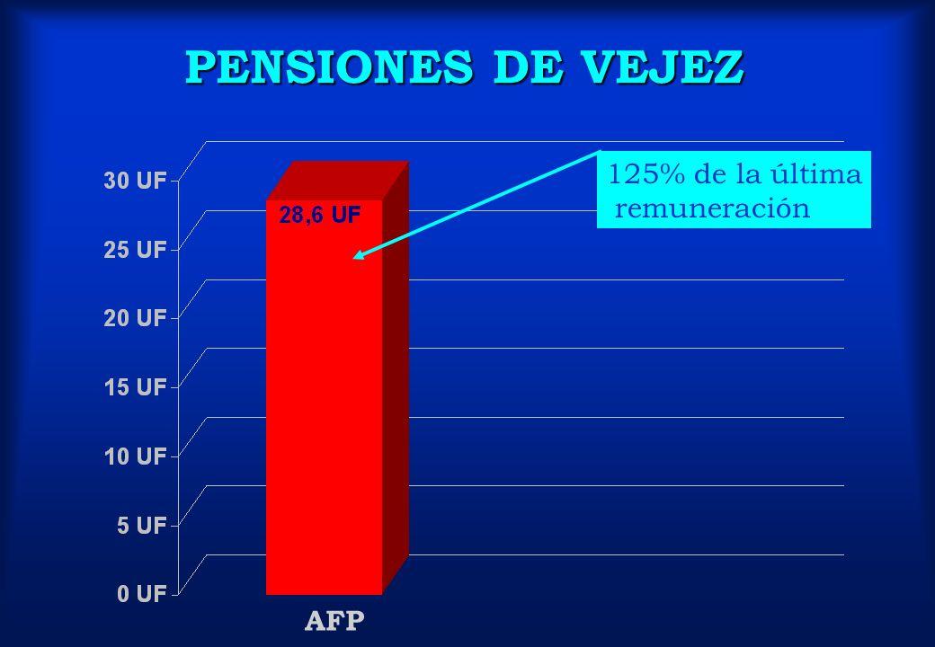 PENSIONES DE VEJEZ 125% de la última remuneración AFP
