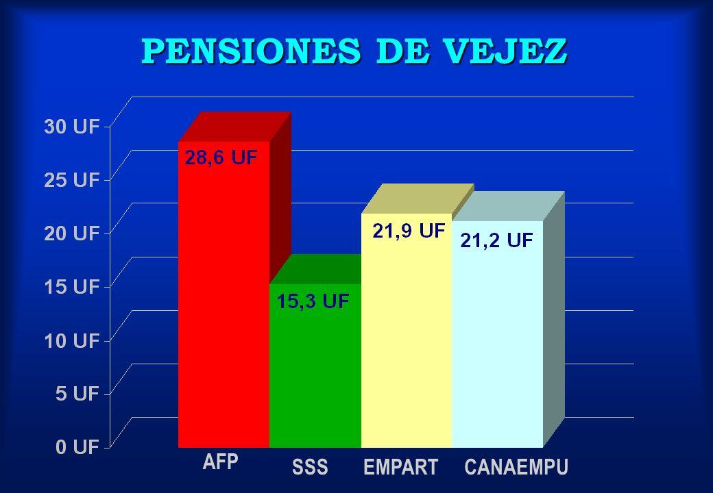 PENSIONES DE VEJEZ AFP SSS EMPART CANAEMPU