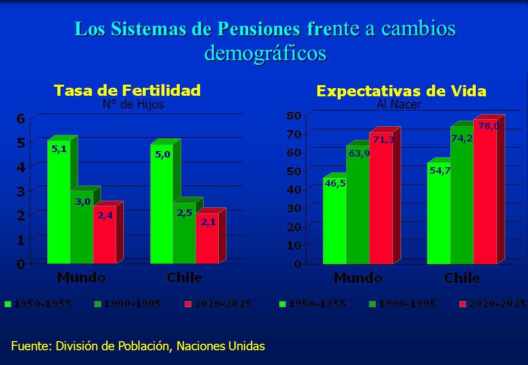 Los Sistemas de Pensiones frente a cambios demográficos