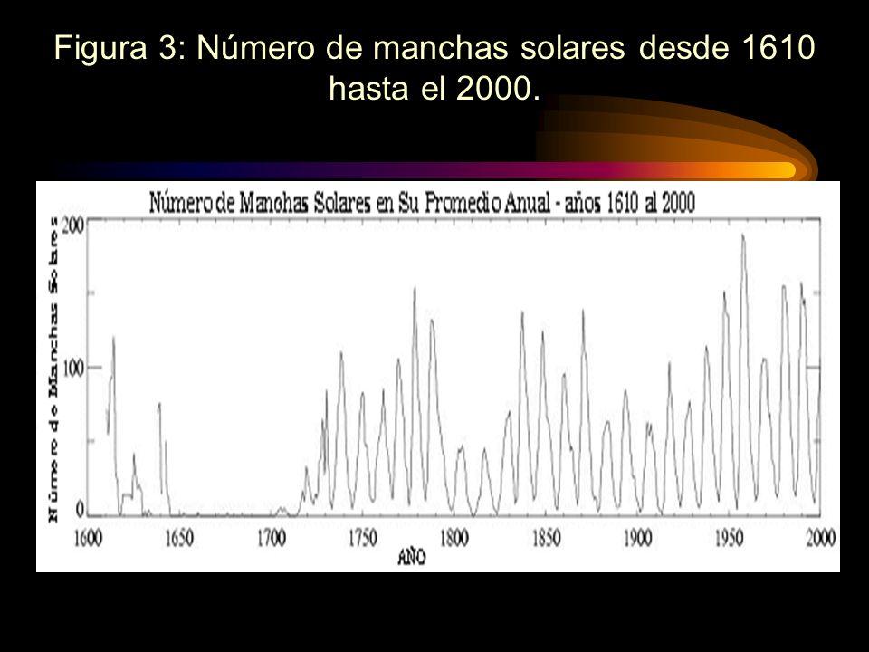 Figura 3: Número de manchas solares desde 1610 hasta el 2000.