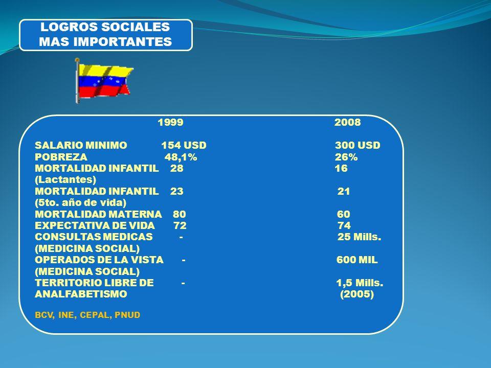 LOGROS SOCIALES MAS IMPORTANTES 2008 SALARIO MINIMO 154 USD 300 USD