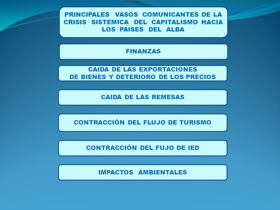CAIDA DE LAS EXPORTACIONES DE BIENES Y DETERIORO DE LOS PRECIOS