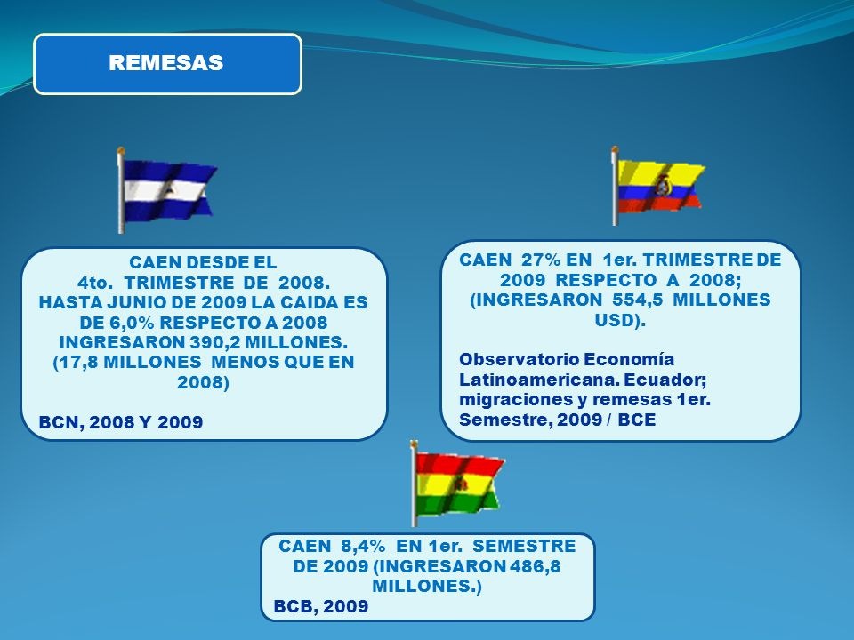 REMESAS CAEN 27% EN 1er. TRIMESTRE DE 2009 RESPECTO A 2008; (INGRESARON 554,5 MILLONES USD).