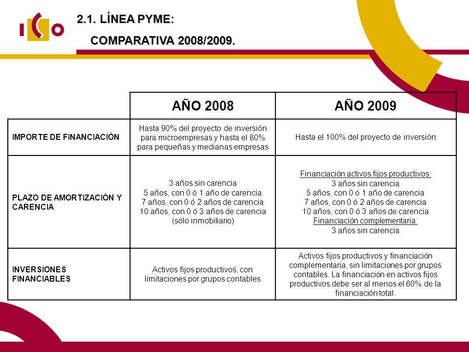 AÑO 2008 AÑO 2009 2.1. LÍNEA PYME: COMPARATIVA 2008/2009.