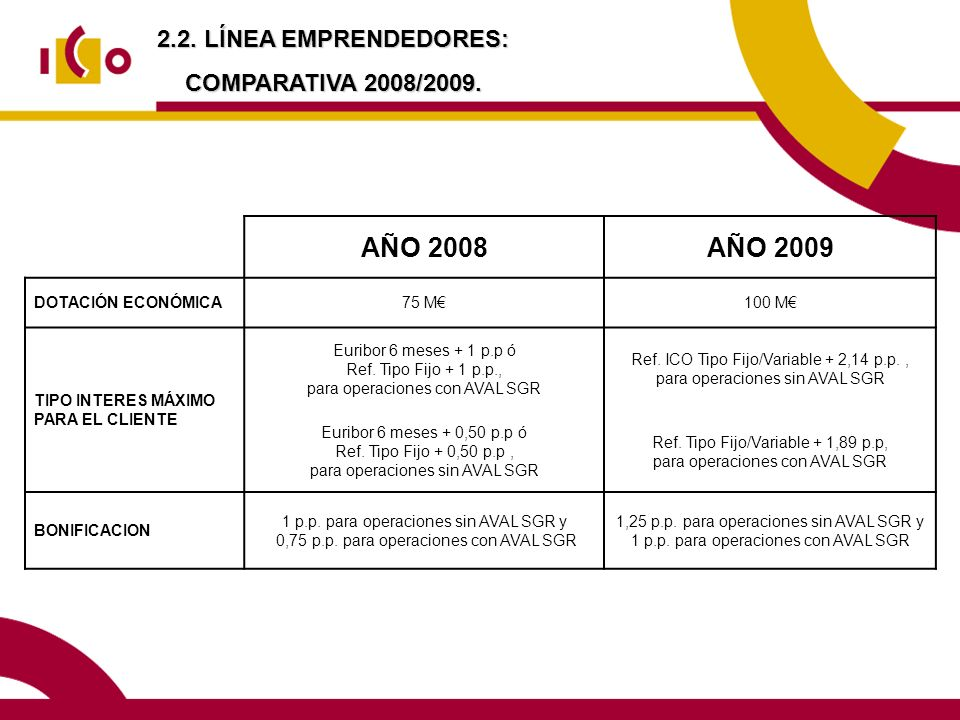 AÑO 2008 AÑO 2009 2.2. LÍNEA EMPRENDEDORES: COMPARATIVA 2008/2009.
