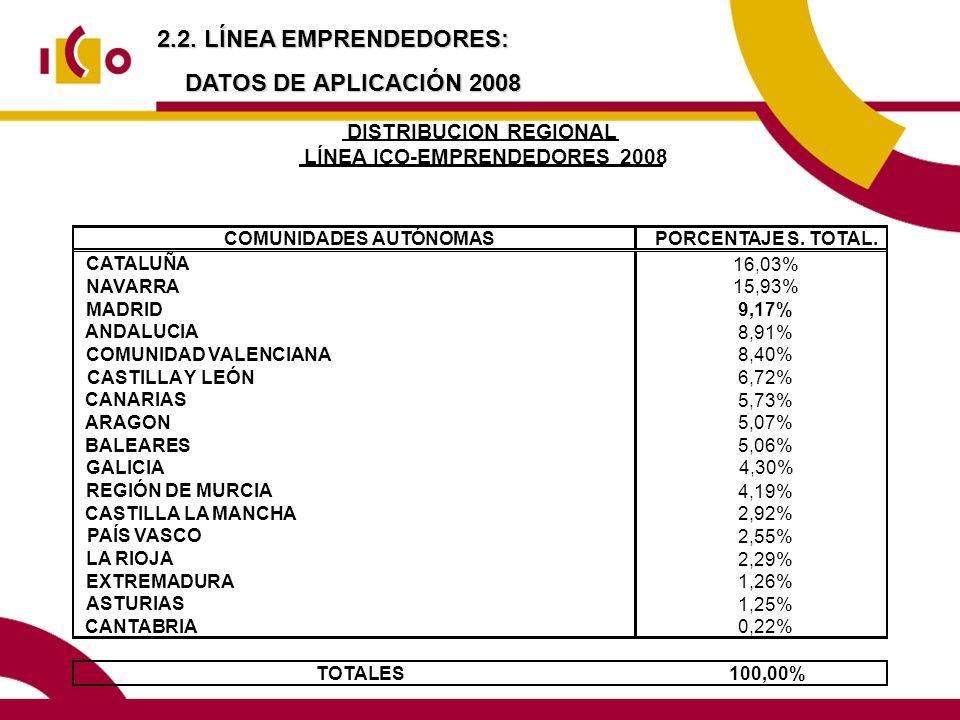 2.2. LÍNEA EMPRENDEDORES: DATOS DE APLICACIÓN 2008
