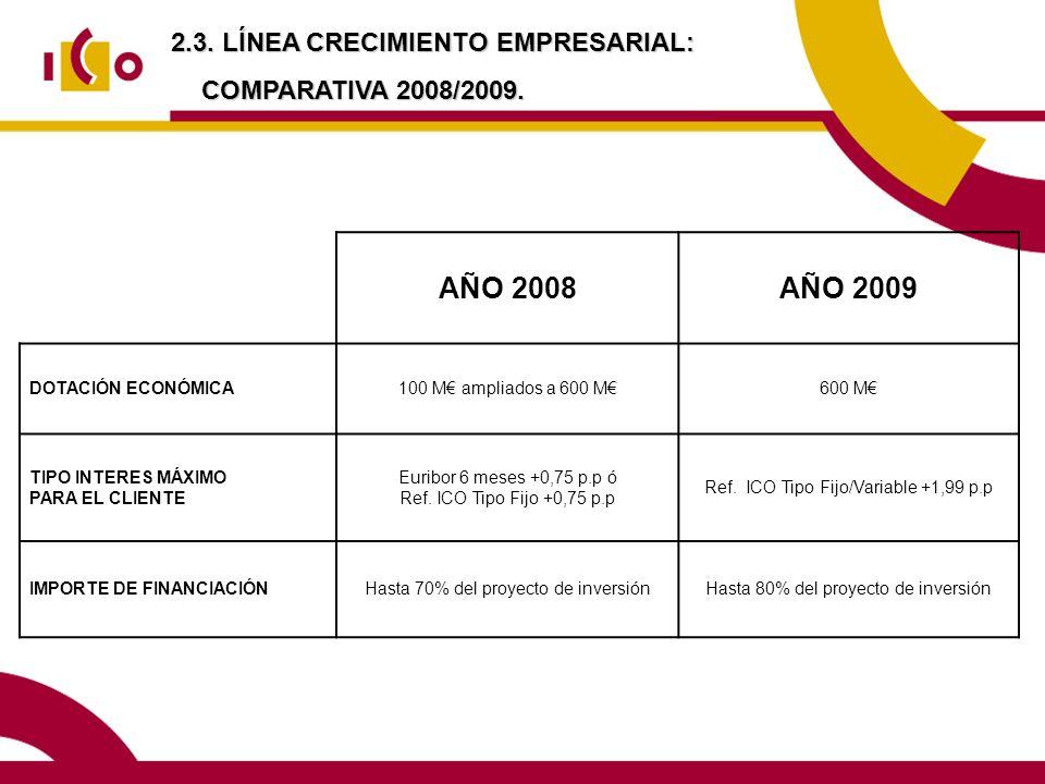 AÑO 2008 AÑO 2009 2.3. LÍNEA CRECIMIENTO EMPRESARIAL:
