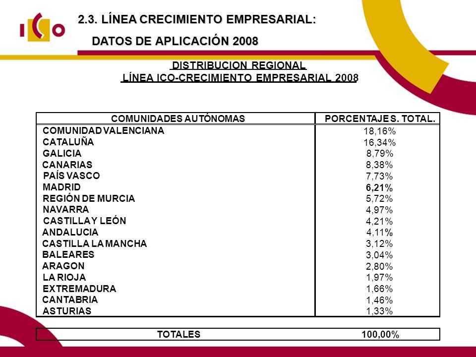 2.3. LÍNEA CRECIMIENTO EMPRESARIAL: DATOS DE APLICACIÓN 2008