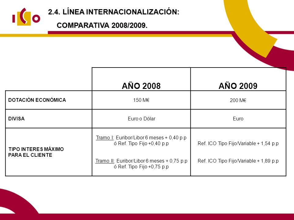 AÑO 2008 AÑO 2009 2.4. LÍNEA INTERNACIONALIZACIÓN: