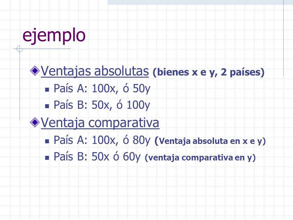 ejemplo Ventajas absolutas (bienes x e y, 2 países)