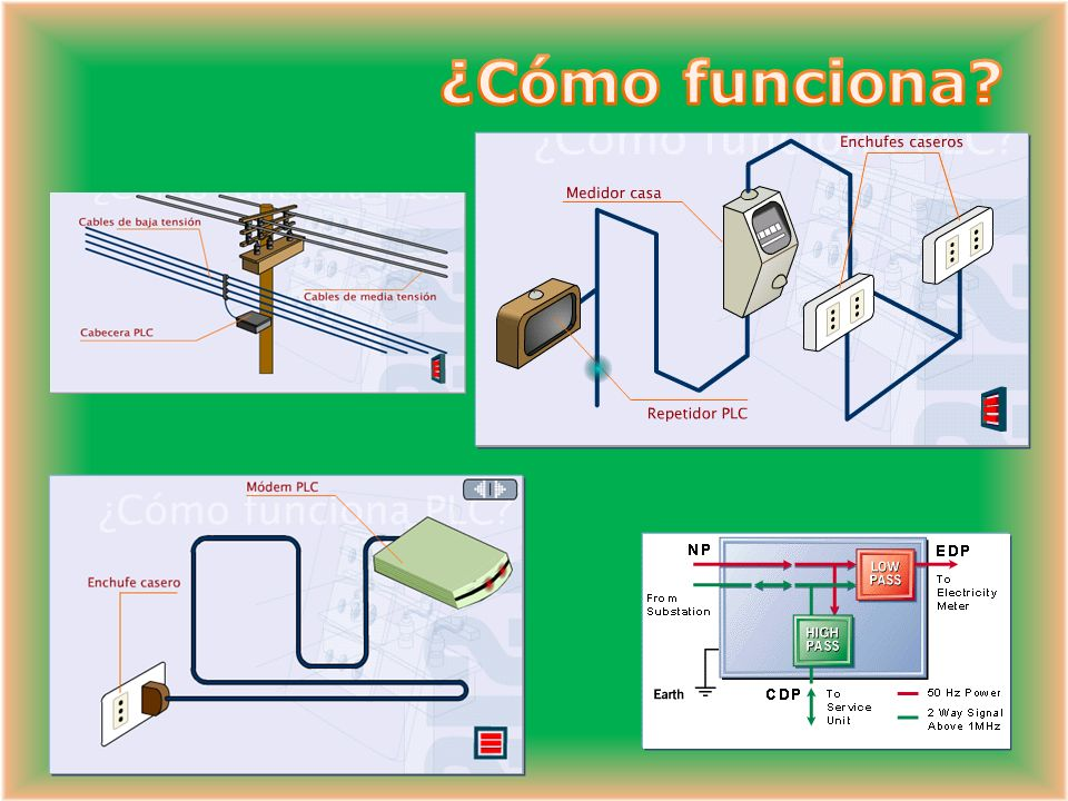 ¿Cómo funciona LA UNIDAD DE ACONDICIONAMIENTO HFCPN (High Frequency Conditioned Power Network)