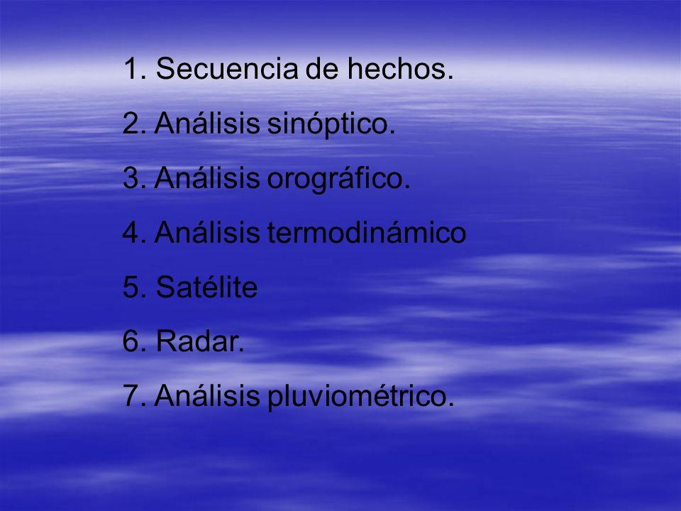 1. Secuencia de hechos. 2. Análisis sinóptico. 3. Análisis orográfico. 4. Análisis termodinámico.