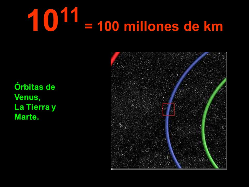 1011 = 100 millones de km Órbitas de Venus, La Tierra y Marte.