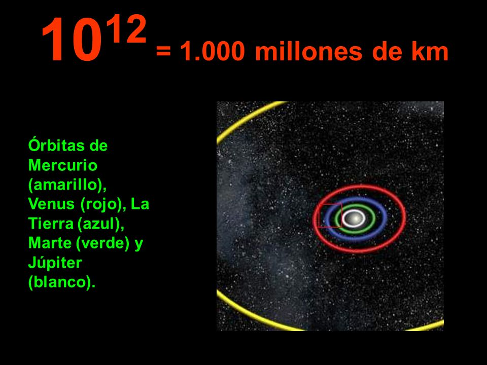 1012 = 1.000 millones de km Órbitas de Mercurio (amarillo), Venus (rojo), La Tierra (azul), Marte (verde) y Júpiter (blanco).