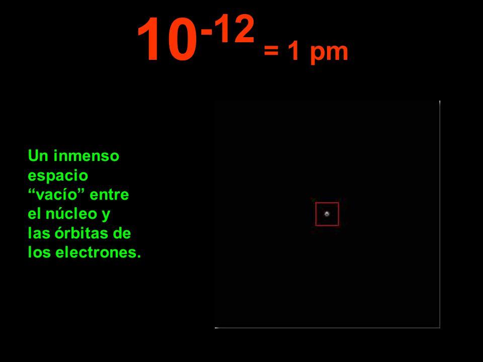 10-12 = 1 pm Un inmenso espacio vacío entre el núcleo y las órbitas de los electrones.