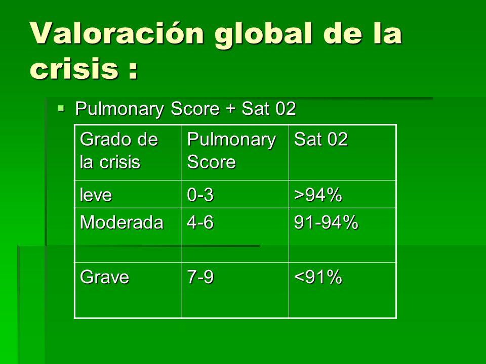 Valoración global de la crisis :