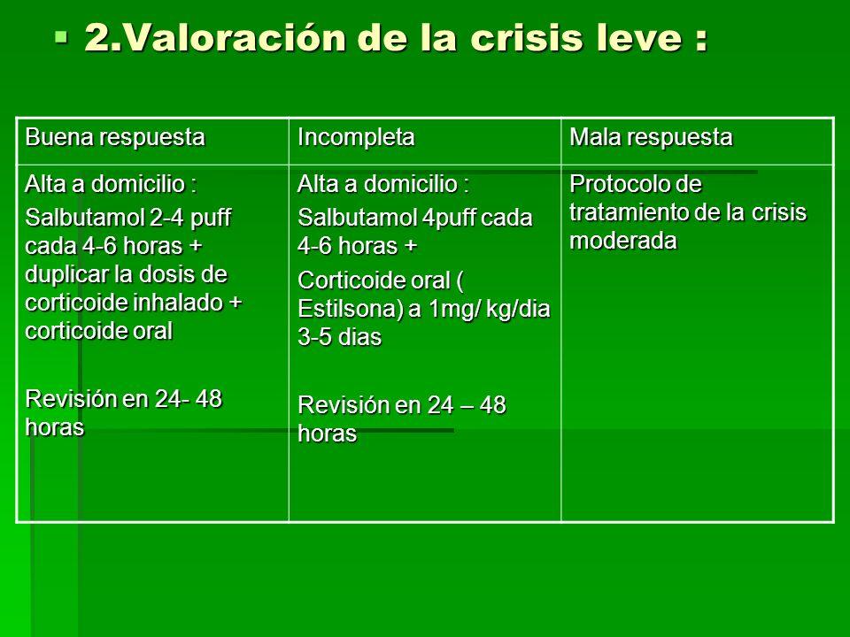 2.Valoración de la crisis leve :