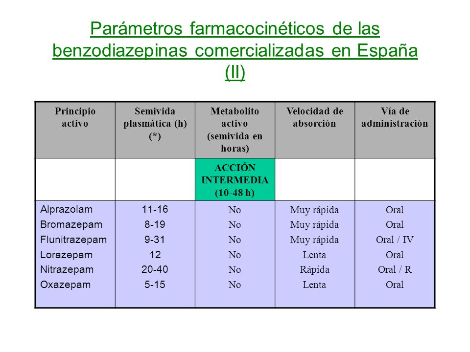 Parámetros farmacocinéticos de las benzodiazepinas comercializadas en España (II)