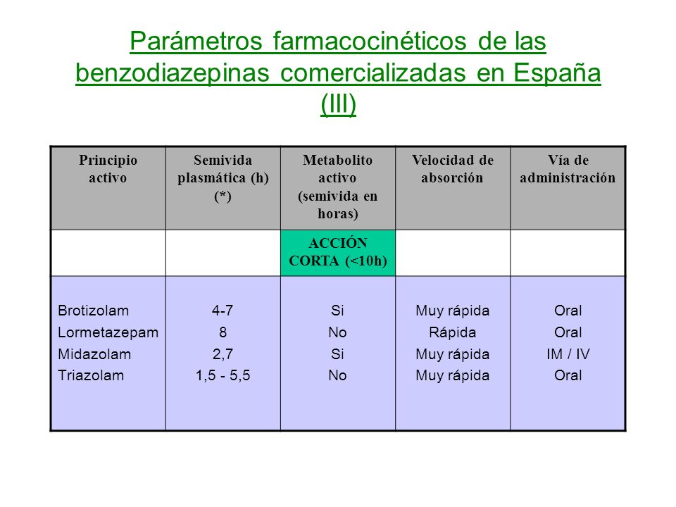 Parámetros farmacocinéticos de las benzodiazepinas comercializadas en España (III)