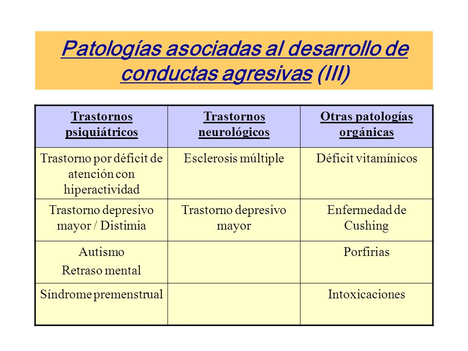 Patologías asociadas al desarrollo de conductas agresivas (III)